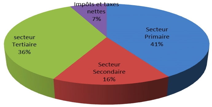 La Situation De L Economie Nigerienne