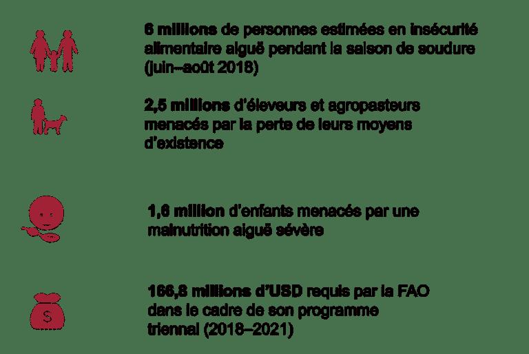 Sahel-en-quelques-chiffres